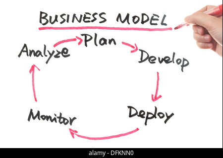 Business model work flow cycle drawn on white board - Stock Photo