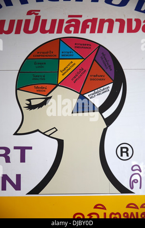 A sign outside a Doctors office showing a graphic image of the human brain as seen in Bangkok, Thailand - Stock Photo