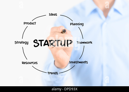 Startup circular structure diagram. Young businessman holding a marker and drawing a key elements for starting a - Stock Photo