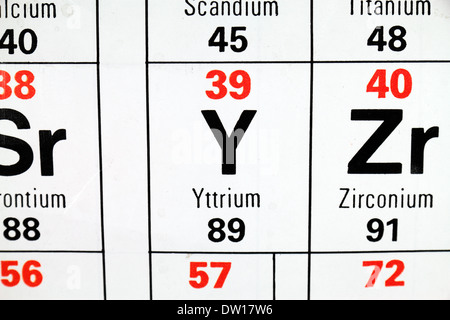 Symbol for the chemical element yttrium stock photo 59914760 alamy yttrium y a rare earth element as it appears on the periodic urtaz Image collections