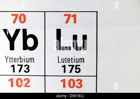 Lutetium Rare Earth Chemical Element Lu 71 Stock Photo 104054698