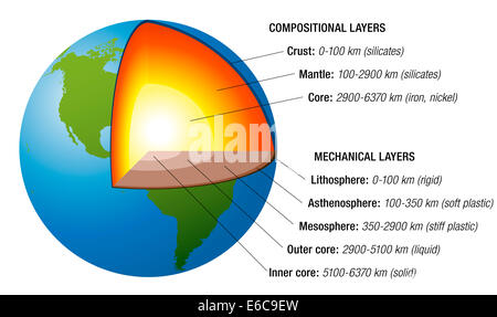 Structure of the earth - cross section with accurate layers of the earth's interior plus description. - Stock Photo
