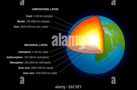 Earth's interior - schematic depiction of the structure of the earth, with naming, depth in kilometers, main chemical - Stock Photo