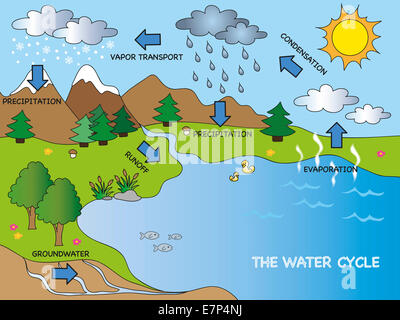 illustration of funny water cycle - Stock Photo