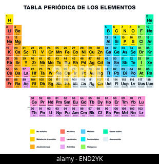 Periodic table of the elements spanish labeling stock vector art periodic table of the elements spanish labeling stock photo urtaz Image collections