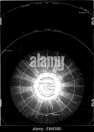 General map of the solar system, trace the scale of 1 mm to 10 million miles, vintage engraved illustration. Earth - Stock Photo