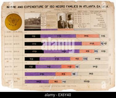 (The Georgia Negro) Income and expenditure of 150 Negro families in Atlanta, Georgia, USA. Bar growth (prepared - Stock Photo