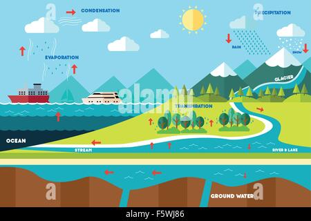 A vector illustration of water cycle illustration - Stock Photo