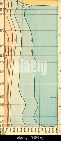Thalassa; an essay on the depth, temperature, and currents of the ocean (1877) - Stock Photo