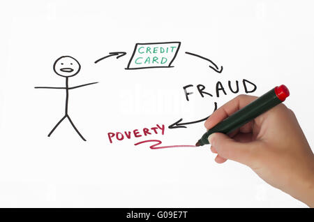 Credit card fraud conception illustration over white - Stock Photo