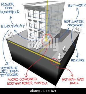 Townhouse and gas micro heat and power generator diagram with hand drawn notes - Stock Photo