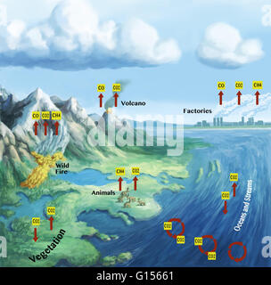 A scientific diagram of a carbon dioxide molecule stock photo the carbon cycle describes the movement of carbon as it is recycled and reused throughout the ccuart Choice Image