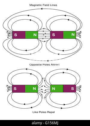 Diagram Of Magnetic Field Lines Opposite Poles Attract And Like