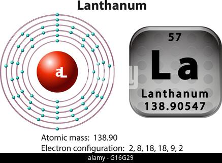 Symbol And Electron Diagram For Lanthanum Illustration Stock Vector