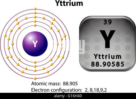Symbol For The Chemical Element Yttrium Stock Photo 59914760 Alamy