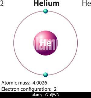 Atom helium neutron electron proton atom helium atomic diagram representation of the element helium illustration stock photo ccuart Choice Image
