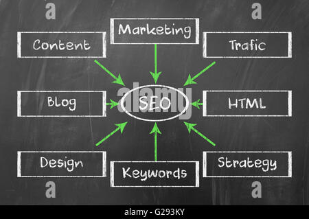 SEO diagram concept on blackboard - Stock Photo