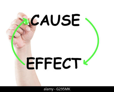 Cause and effect concept made on transparent wipe board with a hand holding a marker - Stock Photo