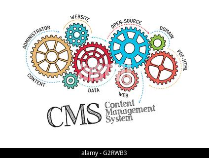Gears and CMS Content Management System Mechanism - Stock Photo