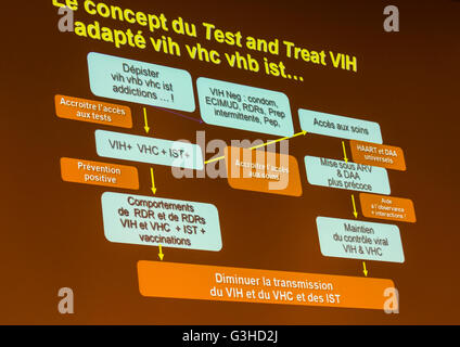 Paris, France, HIV Prevention Tools, Presentation Slide, at National AIDS Convention, Sidaction, 'Test and Treat' - Stock Photo