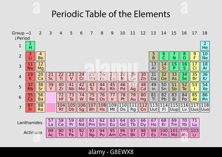 Periodic table of the elements with atomic number symbol and weight periodic table of the elements stock photo urtaz Choice Image