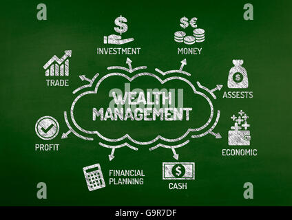 Wealth Management Chart with keywords and icons on blackboard - Stock Photo
