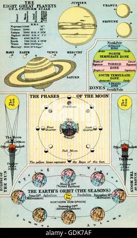Solar System Planets Sun Diagram Stock Vector Art Illustration