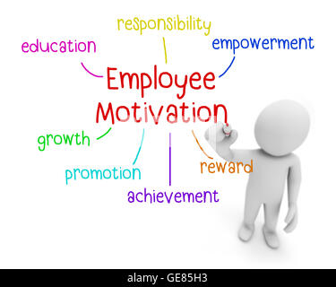 employee motivation meaning