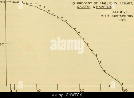 Ciba Foundation colloquia on ageing (1959) - Stock Photo