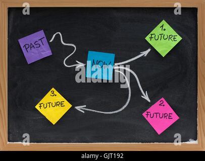 present future past - Stock Photo