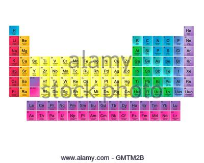 Modern periodic table in 18 column layout this table includes all modern periodic table in 18 column layout this table includes all 118 known elements urtaz Choice Image