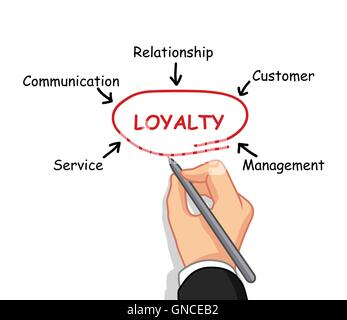 hand writing loyalty concept - Stock Photo