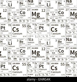 Chemical elements from periodic table white icons on blurred stock chemical elements from periodic table black and white seamless pattern stock photo urtaz Image collections