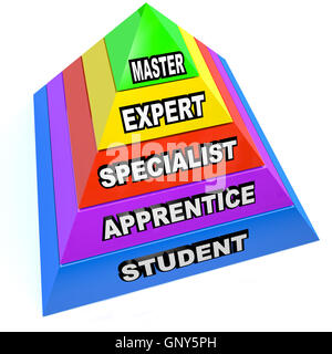 Pyramid of Expert Mastery Skills Rise from Student to Master - Stock Photo