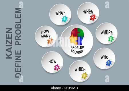 Wall illustrating method of problem definition in Lean Management.Looking accurate answers to these questions. - Stock Photo