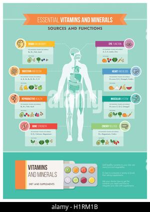 Nutrition, vitamins and health infographics: human body, organs, vitamins benefits and food sources infographic - Stock Photo