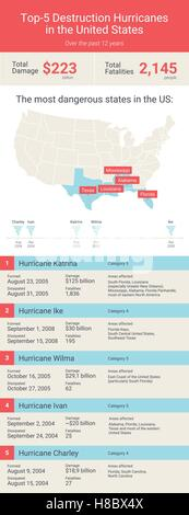 Atlantic hurricane season in United States. Inforgaphic of top-5 hurricanes in United States. Hurricane Katrina, - Stock Photo