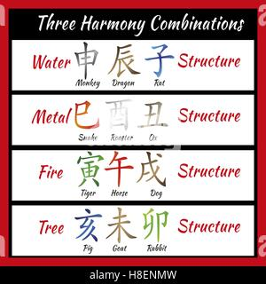 chinese feng shui horoscope letters ba zi combinations translation of 12 zodiac animals