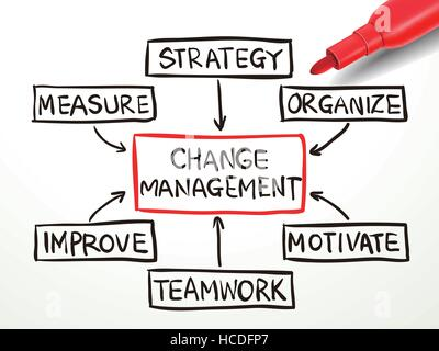 Change Management Flow Chart With Red Marker On White Paper Stock