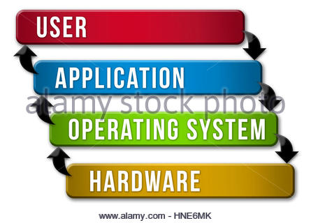 Operating System Layer Model - Stock Photo