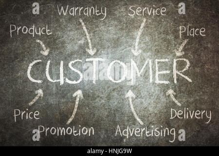Conceptual business strategy on black chalkboard - focus on client - Stock Photo