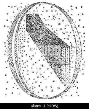 Galactic Model, Herschel, 1784 - Stock Photo