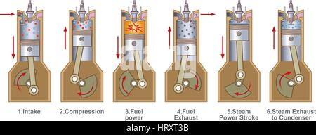 An internal combustion engine (ICE) is a heat engine where the combustion of a fuel occurs with an oxidizer (usually - Stock Photo