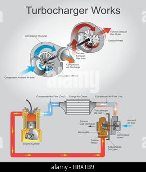 A turbocharger, or turbo is a turbine-driven forced induction device that increases an internal combustion engine's - Stock Photo
