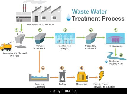 Wastewater treatment is a process used to convert wastewater which is water no longer needed or suitable for its - Stock Photo