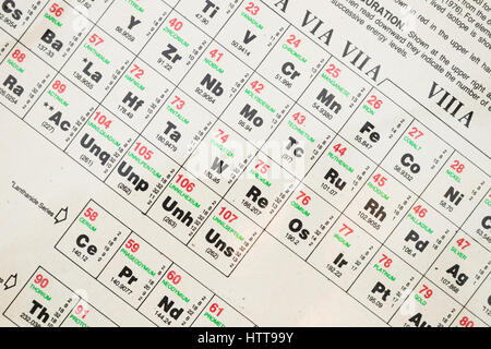 Old periodic table of elements showing the symbol atomic weight detail of a periodic table of elements showing the symbol atomic weight atomic urtaz Images