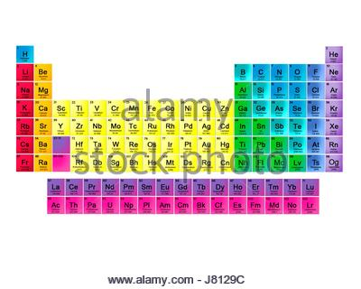 Periodic table in 18 column layout this table includes for 118 periodic table
