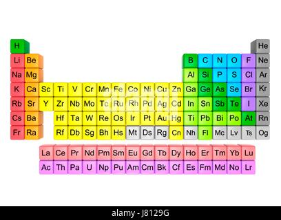 Modern periodic table in 18 column layout this table includes all periodic table in 18 column layout this table includes all 118 known elements as urtaz Choice Image