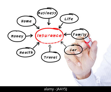 business man writing insurance concept - Stock Photo