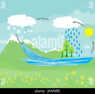 cycle water in nature environment - Stock Photo